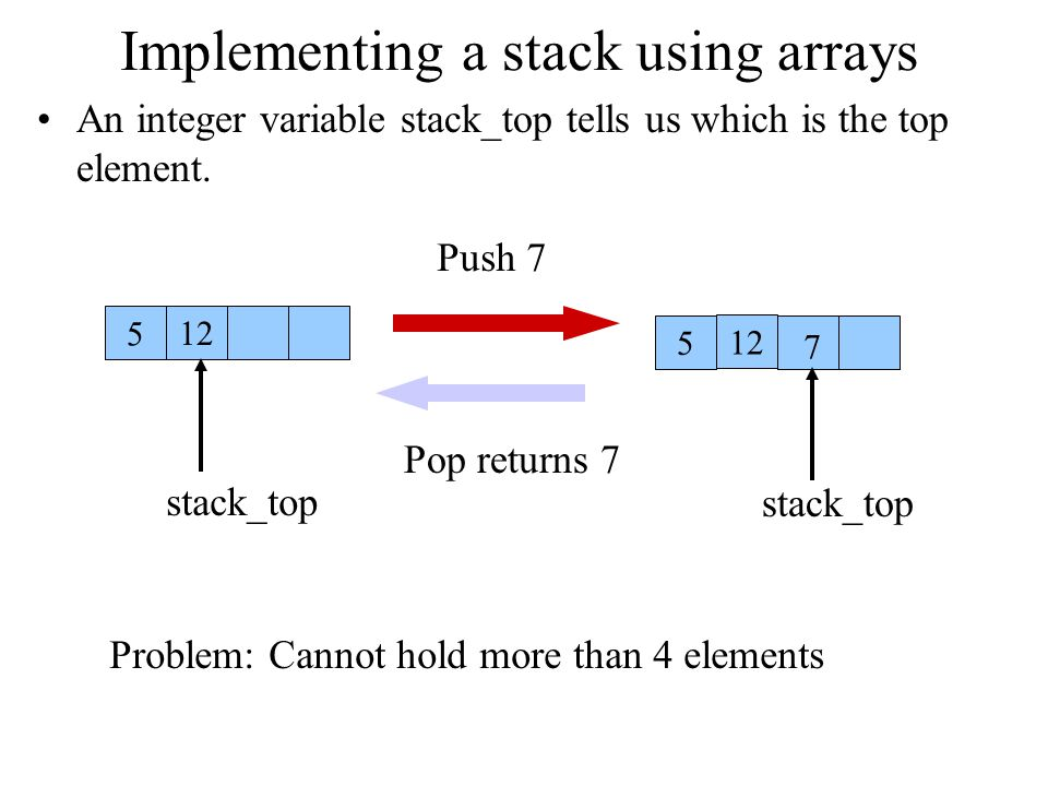 Implementing a stack using arrays An integer variable stack_top tells us which is the top element. 12 5 5 7 stack_top Push 7 Pop returns 7 Problem: Ca