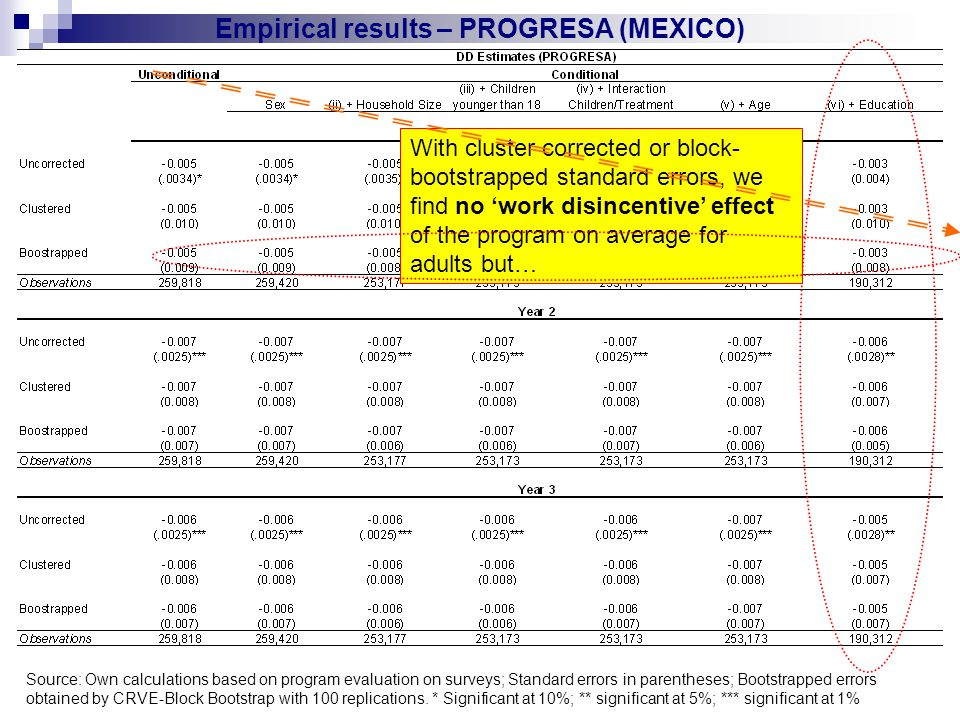 Empirical results – PROGRESA (MEXICO) With cluster corrected or block- bootstrapped standard errors, we find no 'work disincentive' effect of the program on average for adults but… Source: Own calculations based on program evaluation on surveys; Standard errors in parentheses; Bootstrapped errors obtained by CRVE-Block Bootstrap with 100 replications.