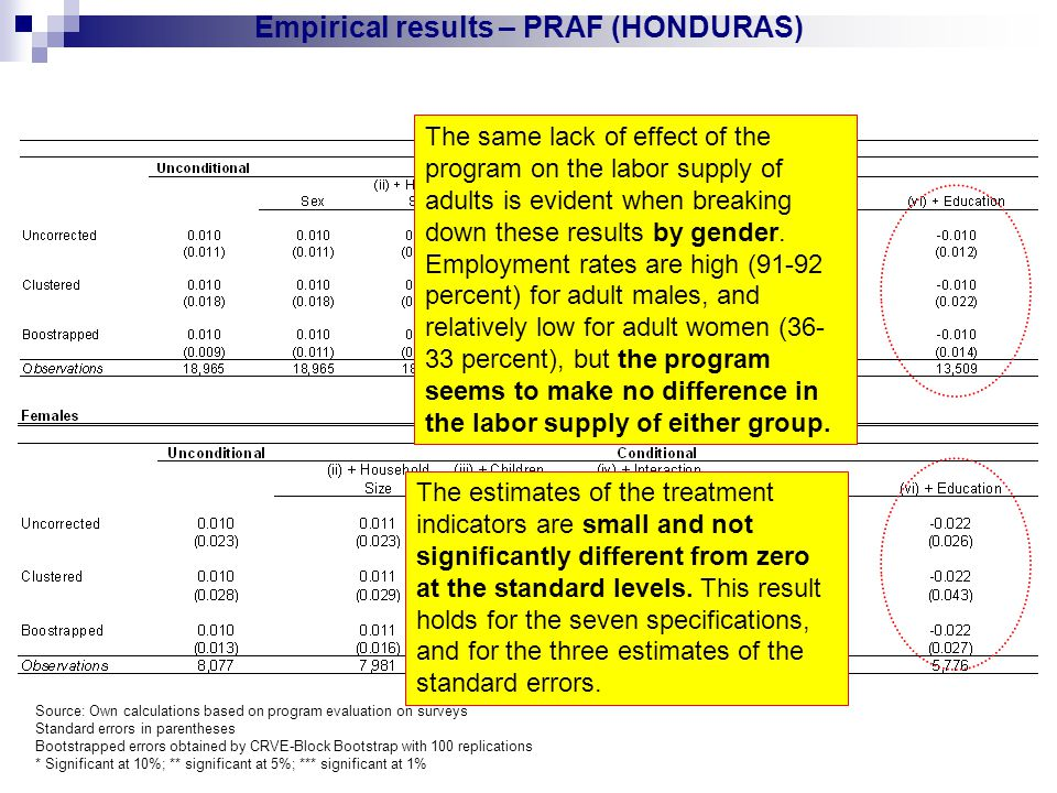 Empirical results – PRAF (HONDURAS) The same lack of effect of the program on the labor supply of adults is evident when breaking down these results by gender.