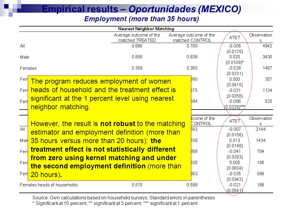 Empirical results – Oportunidades (MEXICO) Employment (more than 35 hours) The program reduces employment of women heads of household and the treatment effect is significant at the 1 percent level using nearest neighbor matching.