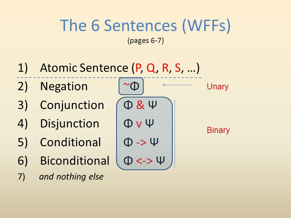 The 6 Sentences (WFFs) (pages 6-7) 1) Atomic Sentence (P, Q, R, S, …) 2) Negation~Φ 3) ConjunctionΦ & Ψ 4) Disjunction Φ v Ψ 5) Conditional Φ -> Ψ 6) BiconditionalΦ Ψ 7) and nothing else Unary Binary