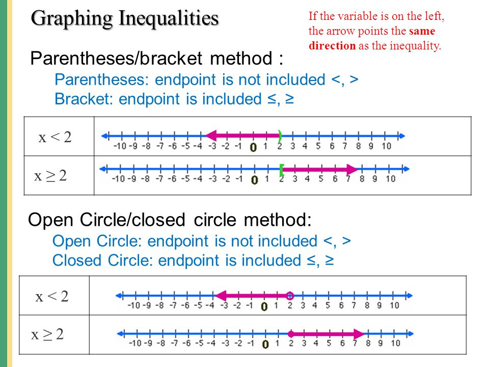 Inequalities – Interval Notation [( smallest, largest )] Parentheses: endpoint is not included Bracket: endpoint is included ≤, ≥ Infinity: always uses a parenthesis x < 2 x ≥ 2 ( –∞, 2) [2, ∞) 4 < x < 9 (4, 9) 3-part inequality