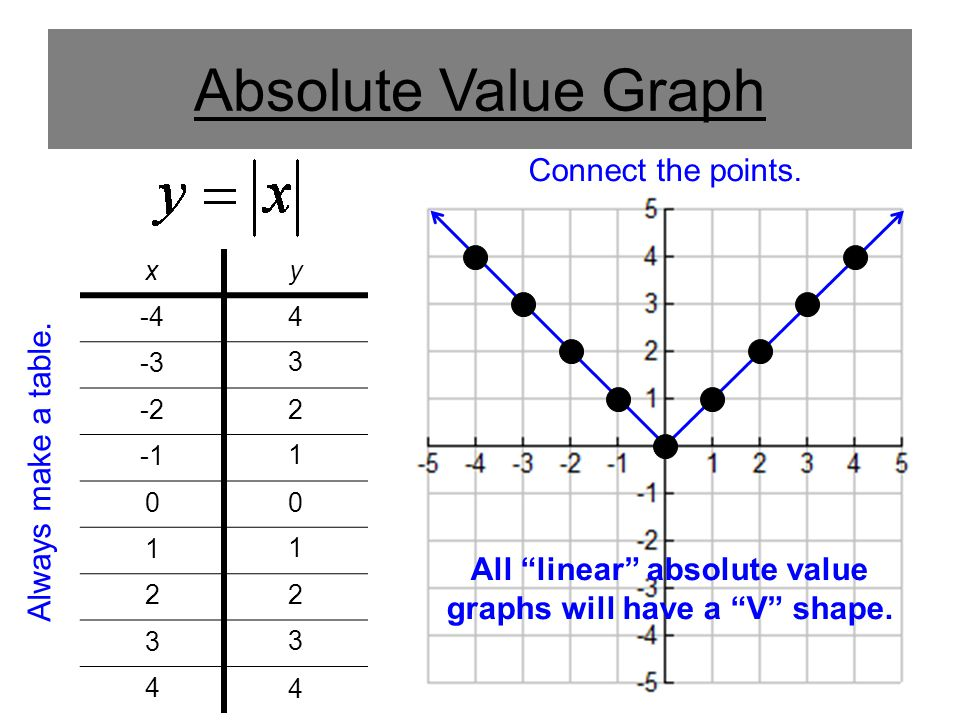 Absolute Value Graph xy -4 -3 -2 0 1 2 3 4 4 3 2 1 0 1 2 3 4 Always make a table.