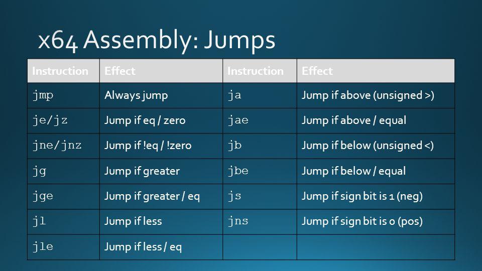InstructionEffectInstructionEffect jmp Always jump ja Jump if above (unsigned >) je/jz Jump if eq / zero jae Jump if above / equal jne/jnz Jump if !eq