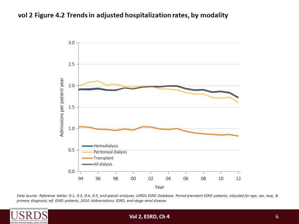 6 vol 2 Figure 4.2 Trends in adjusted hospitalization rates, by modality Data Source: Reference tables: G.1, G.3, G.4, G.5, and special analyses, USRD