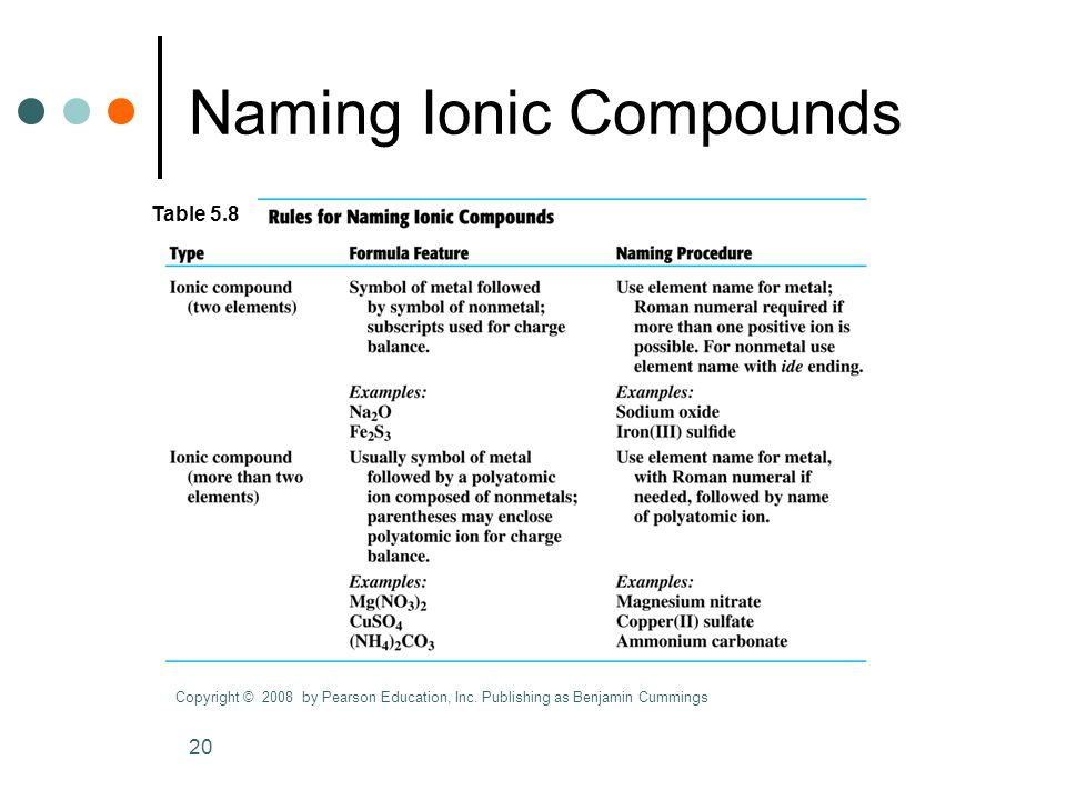 20 Naming Ionic Compounds Copyright © 2008 by Pearson Education, Inc.