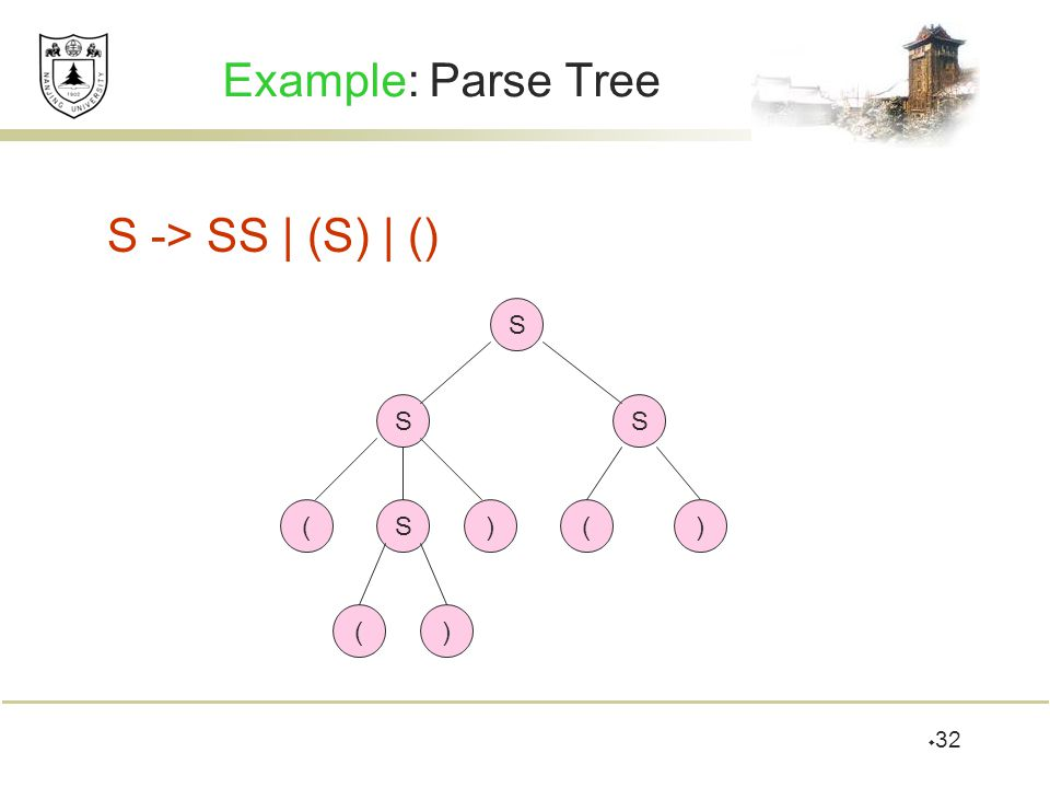  32 Example: Parse Tree S -> SS | (S) | () S SS S)( () ()