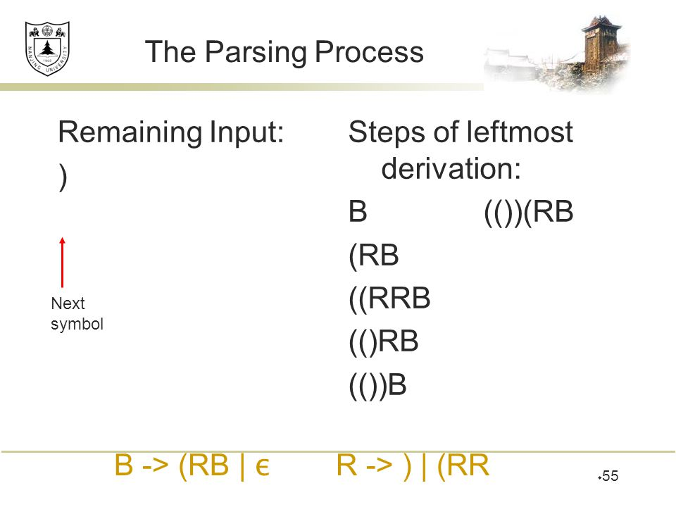  55 The Parsing Process Remaining Input: ) Steps of leftmost derivation: B(())(RB (RB ((RRB (()RB (())B Next symbol B -> (RB | ε R -> ) | (RR