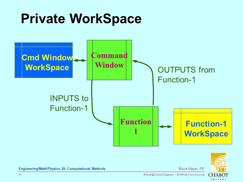 BMayer@ChabotCollege.edu ENGR-25_Functions-2.ppt 34 Bruce Mayer, PE Engineering/Math/Physics 25: Computational Methods Private WorkSpace Cmd Window WorkSpace Function-1 WorkSpace Command Window Function 1 INPUTS to Function-1 OUTPUTS from Function-1