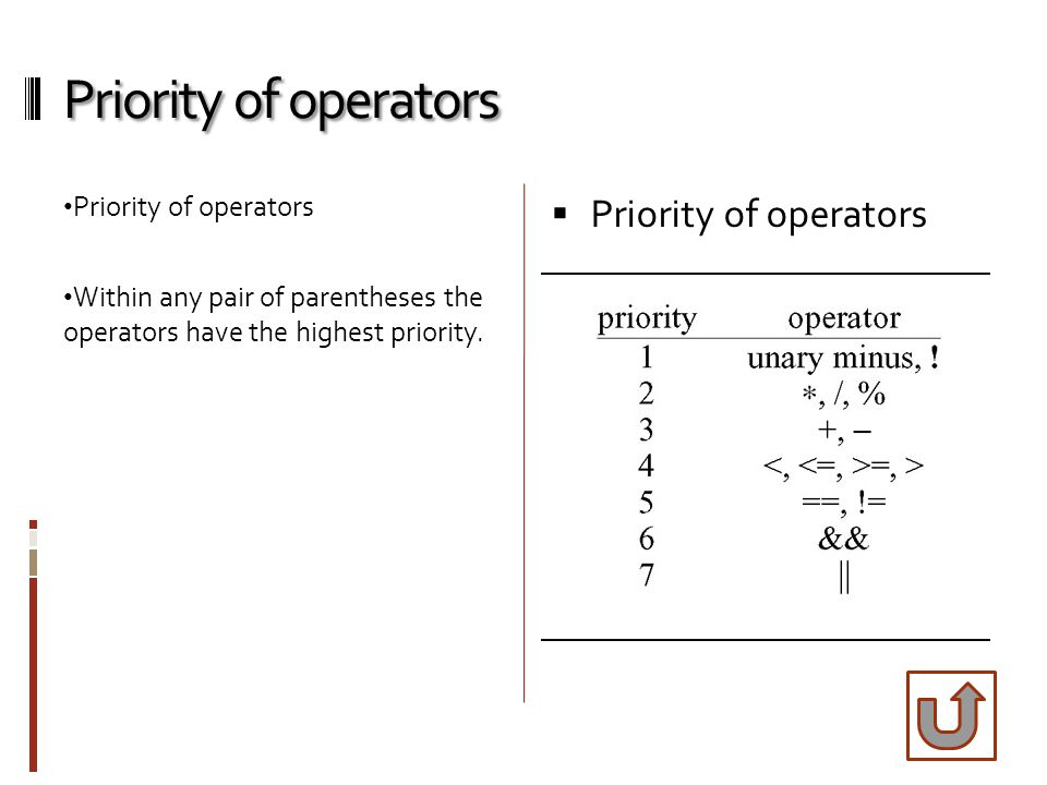 Priority of operators Within any pair of parentheses the operators have the highest priority.  Priority of operators
