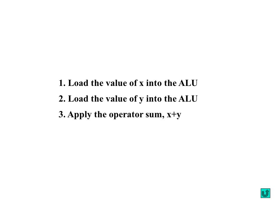 1. Load the value of x into the ALU 2. Load the value of y into the ALU 3.