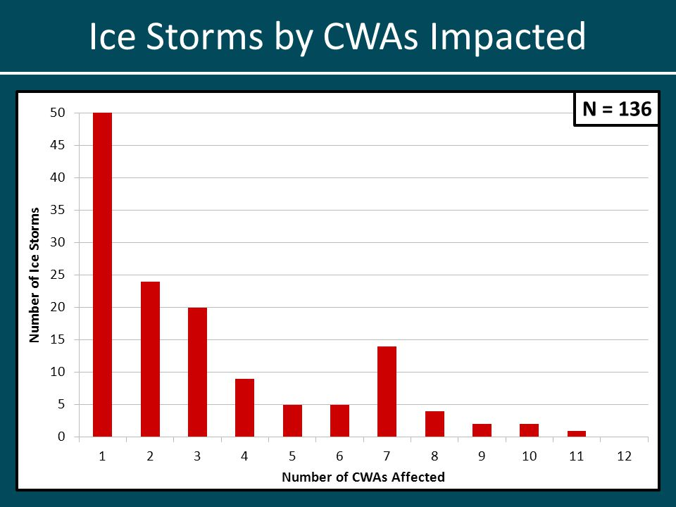 Ice Storms by CWAs Impacted N = 136