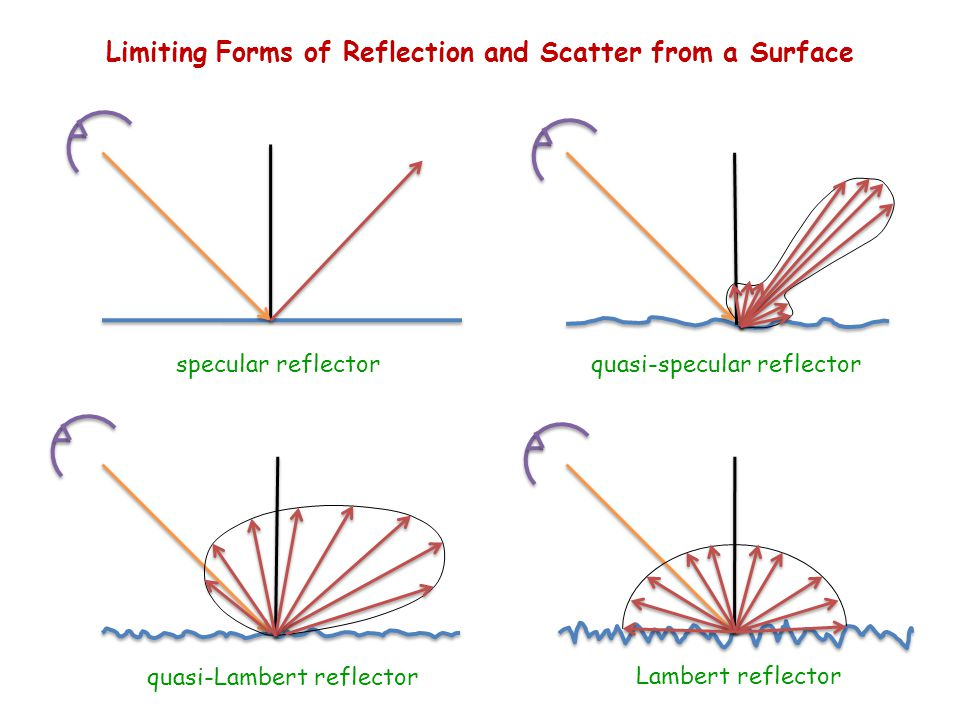 specular reflectorquasi-specular reflector quasi-Lambert reflector Lambert reflector Limiting Forms of Reflection and Scatter from a Surface