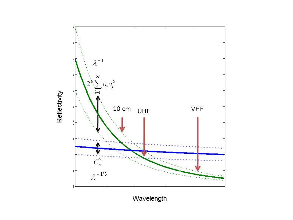 VHF UHF 10 cm