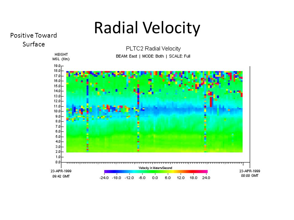 Radial Velocity Positive Toward Surface