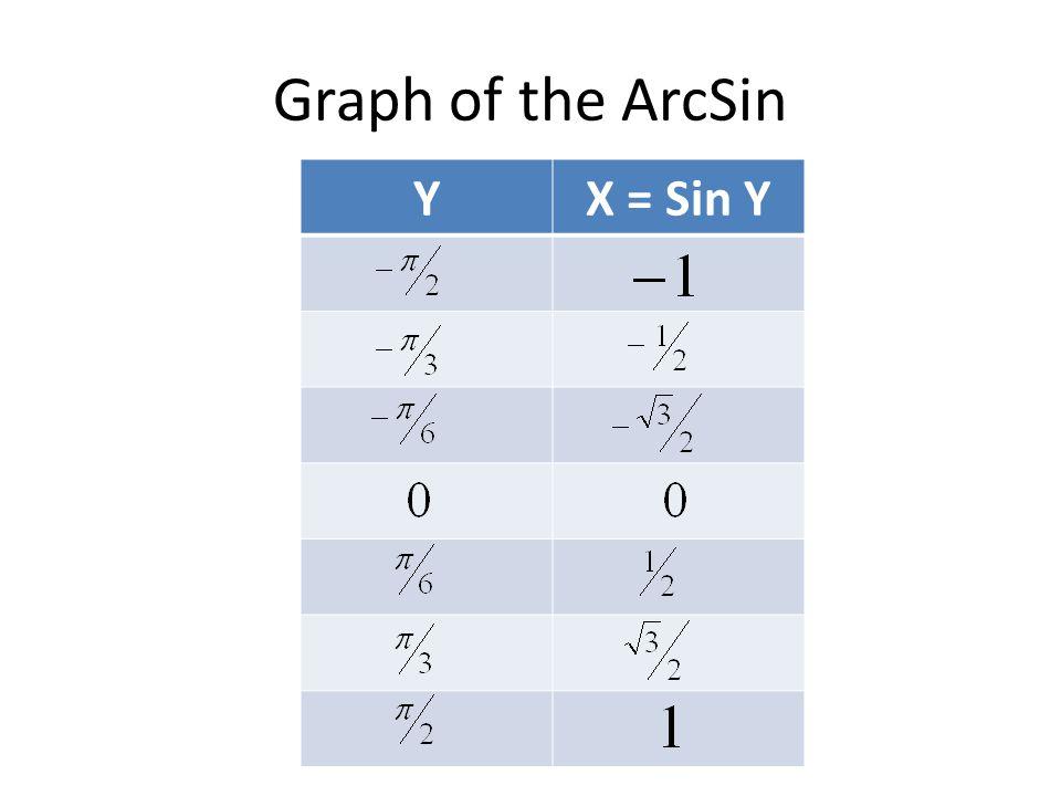 Graph of the ArcSin YX = Sin Y