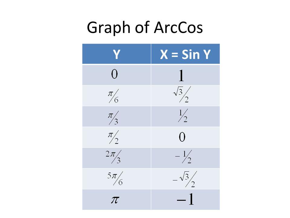 Graph of ArcCos YX = Sin Y