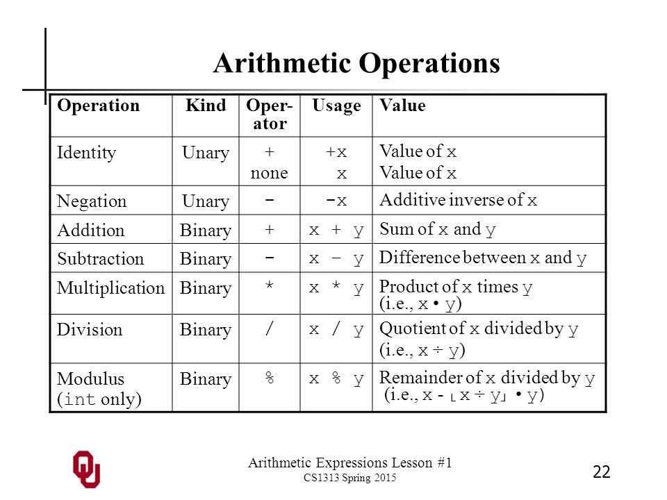 Arithmetic Expressions Lesson #1 CS1313 Spring 2015 22 Arithmetic Operations OperationKindOper- ator UsageValue IdentityUnary + none +x Value of x NegationUnary --x Additive inverse of x AdditionBinary +x + y Sum of x and y SubtractionBinary -x – y Difference between x and y MultiplicationBinary *x * y Product of x times y (i.e., x.