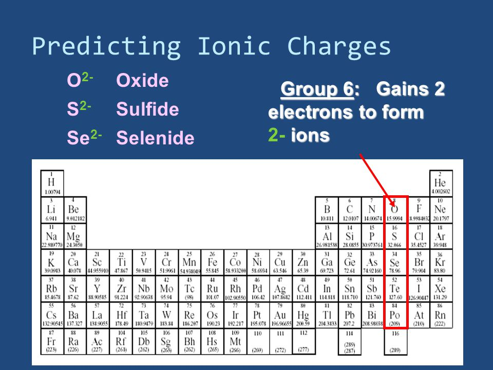 Predicting Ionic Charges Group 6: Gains 2 Gains 2 electrons to form ions 2- ions O 2- S 2- Se 2- Oxide Sulfide Selenide