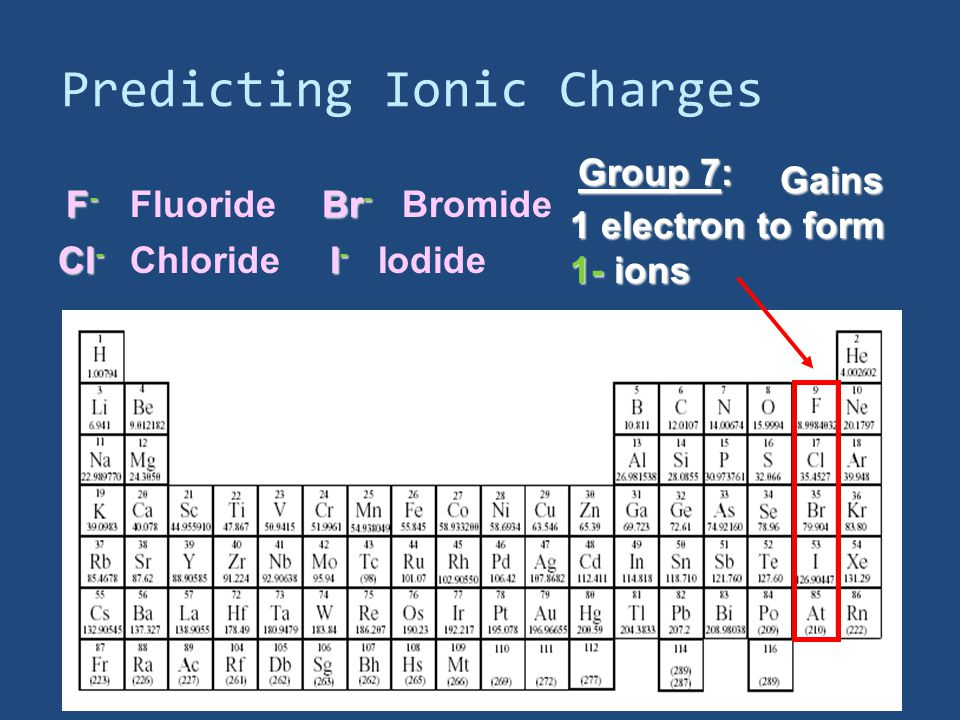 Predicting Ionic Charges Group 7: Gains 1 electron to form Gains 1 electron to form 1- ions F-F-F-F- Cl - Br - Fluoride Chloride Bromide I-I-I-I- Iodide
