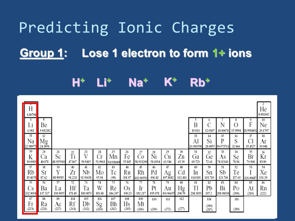 Predicting Ionic Charges Group 1: Lose 1 electron to form 1+ ions H+H+H+H+ Li + Na + K+K+K+K+ Rb +