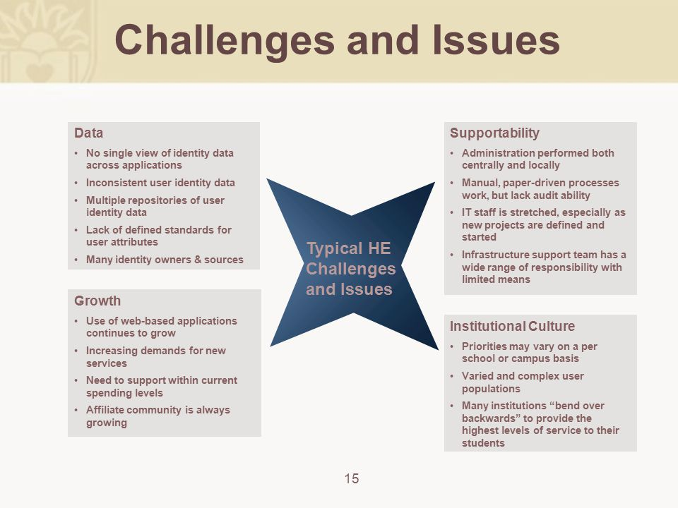 Challenges and Issues 15 Supportability Administration performed both centrally and locally Manual, paper-driven processes work, but lack audit abilit