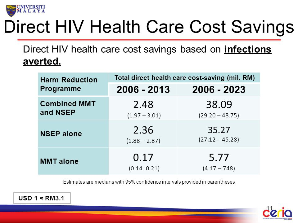 Direct HIV Health Care Cost Savings 11 Harm Reduction Programme Total direct health care cost-saving (mil. RM) 2006 - 20132006 - 2023 Combined MMT and