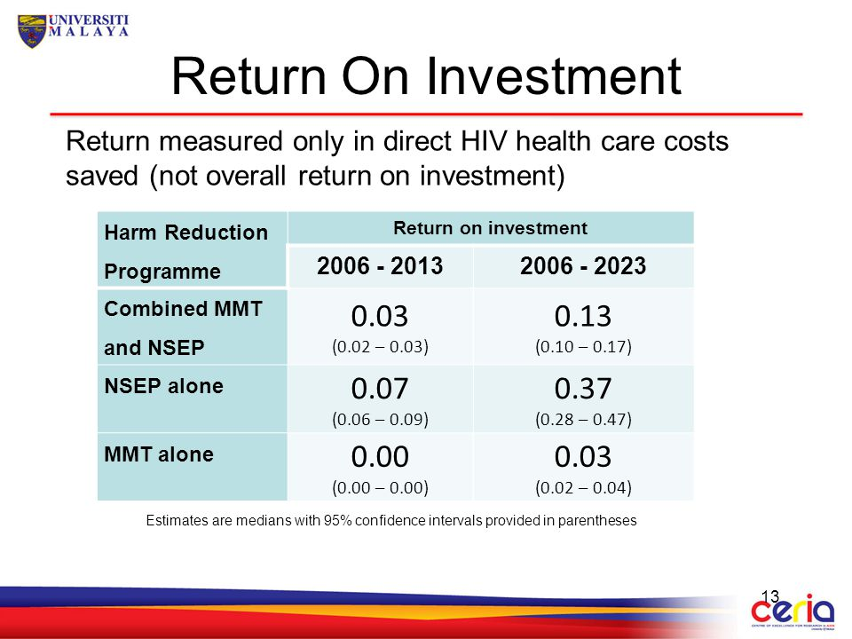 Return On Investment 13 Harm Reduction Programme Return on investment 2006 - 20132006 - 2023 Combined MMT and NSEP 0.03 (0.02 – 0.03) 0.13 (0.10 – 0.1