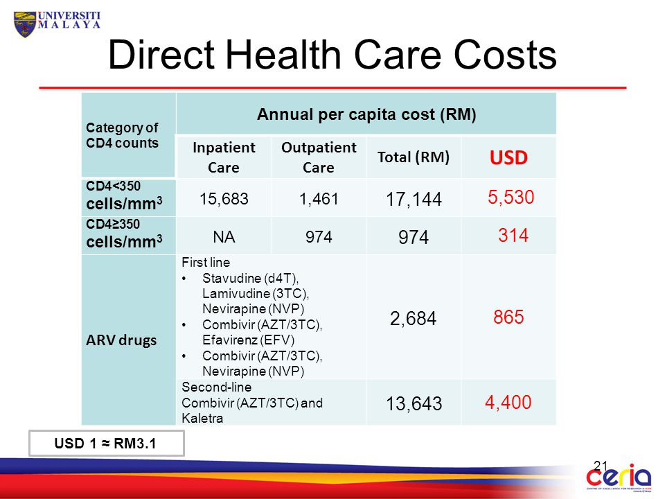 Direct Health Care Costs Category of CD4 counts Annual per capita cost (RM) Inpatient Care Outpatient Care Total (RM) USD CD4<350 cells/mm 3 15,6831,4