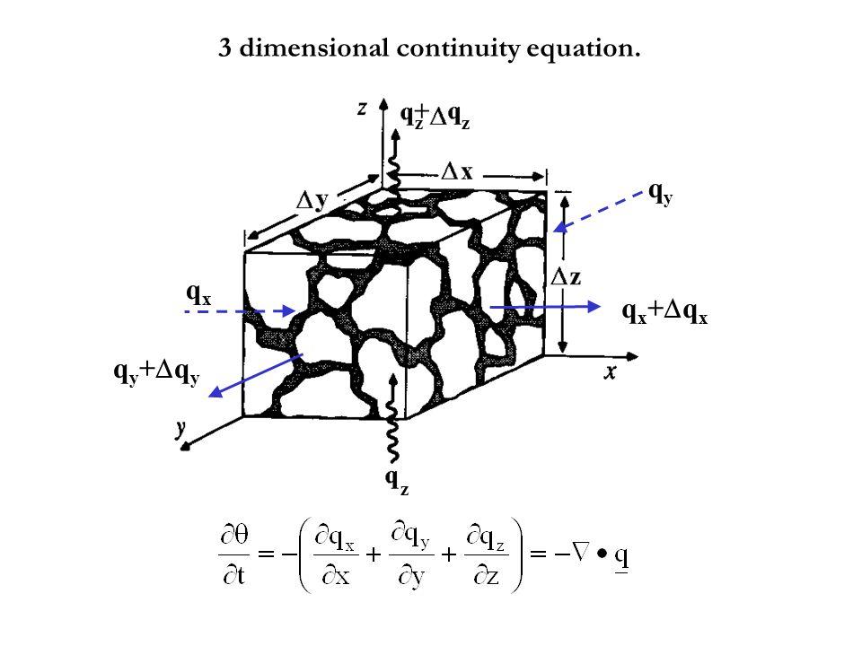 qyqy qy+qyqy+qy qx+qxqx+qx z z qxqx 3 dimensional continuity equation.