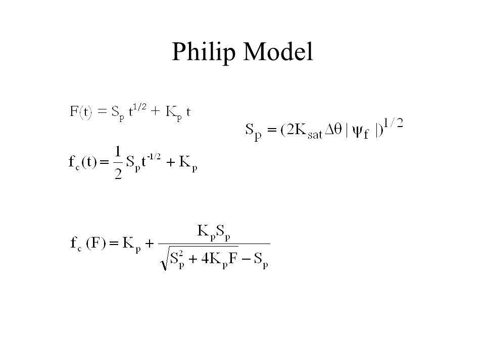 Philip Model
