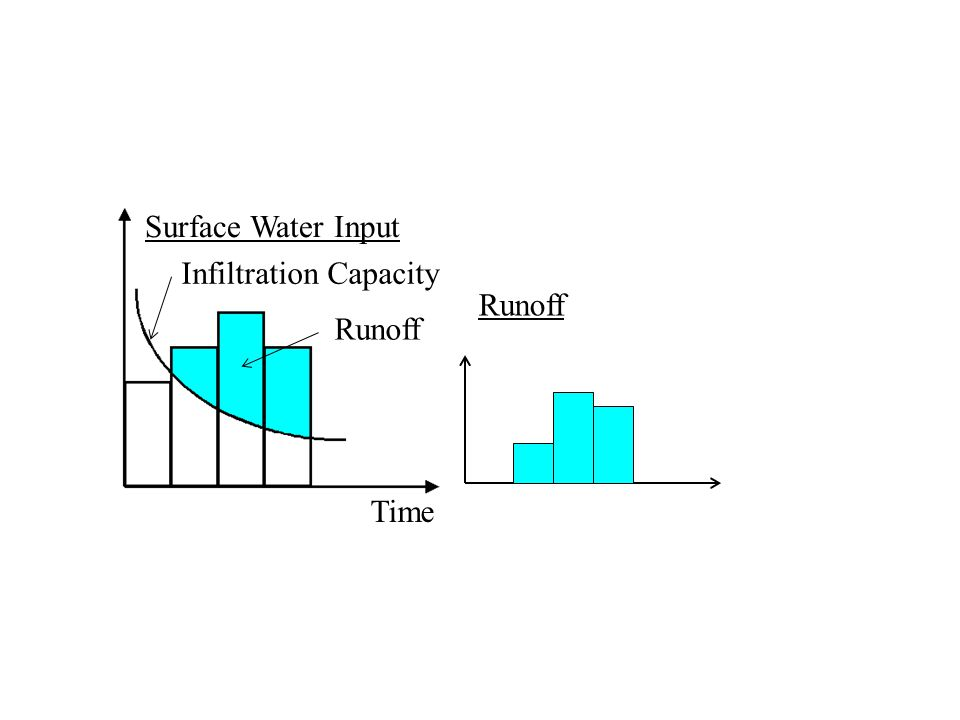 Time Surface Water Input Infiltration Capacity Runoff