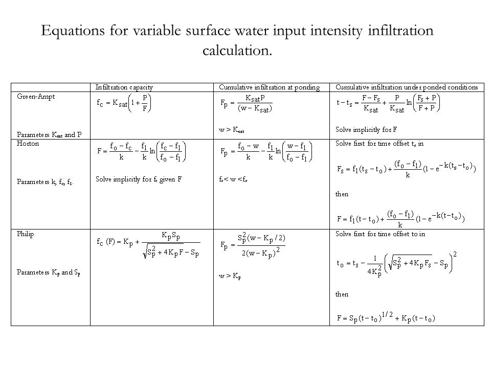 Equations for variable surface water input intensity infiltration calculation.