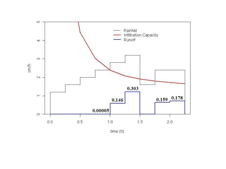 0.00005 0.146 0.303 0.159 0.178
