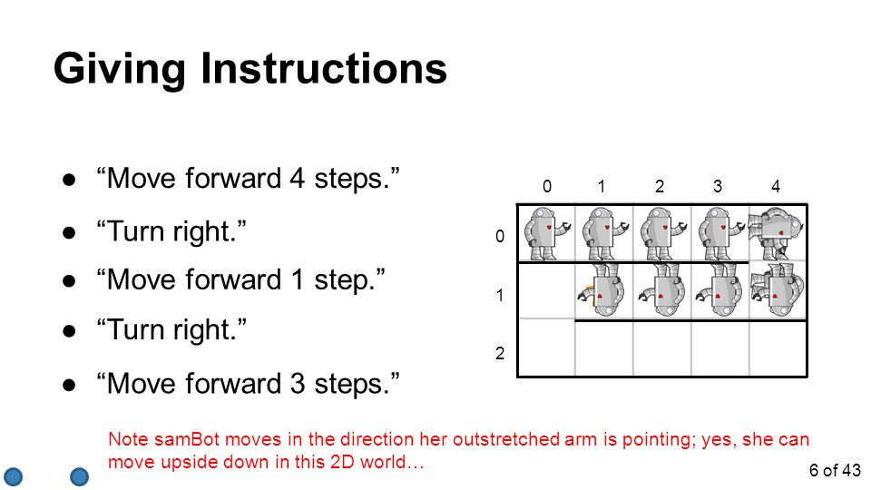 Giving Instructions 01234 0 1 2 ● Move forward 4 steps. ● Turn right. ● Move forward 1 step. ● Turn right. ● Move forward 3 steps. Note samBot moves in the direction her outstretched arm is pointing; yes, she can move upside down in this 2D world… 6 of 43