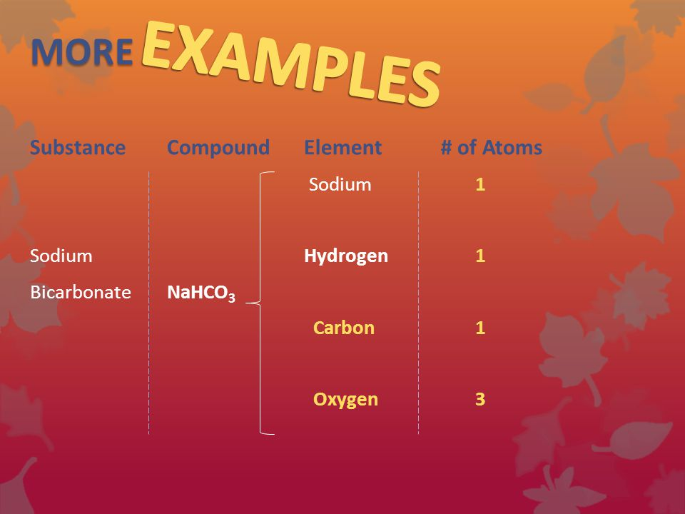 MORE SubstanceCompound Element # of Atoms Sodium1 Sodium Hydrogen 1 BicarbonateNaHCO 3 Carbon1 Oxygen3
