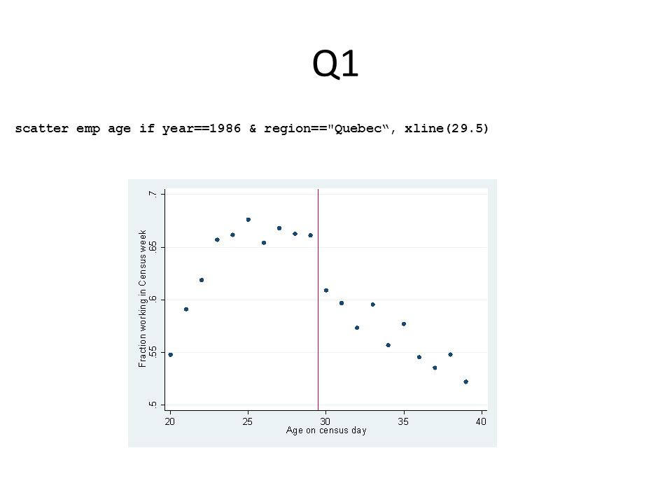 Q1 scatter emp age if year==1986 & region==