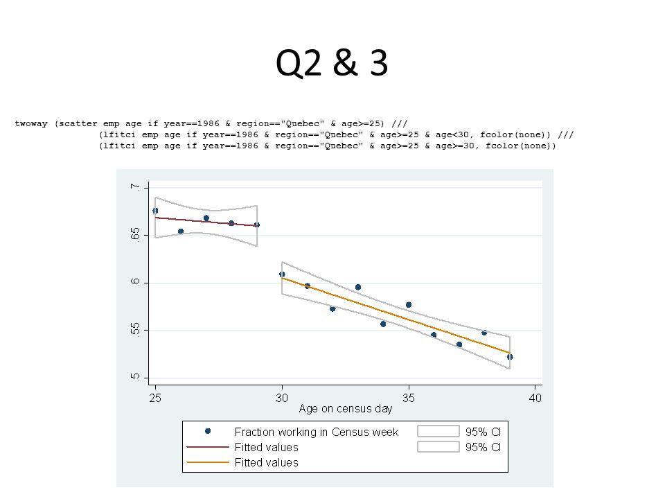 Q2 & 3 twoway (scatter emp age if year==1986 & region==