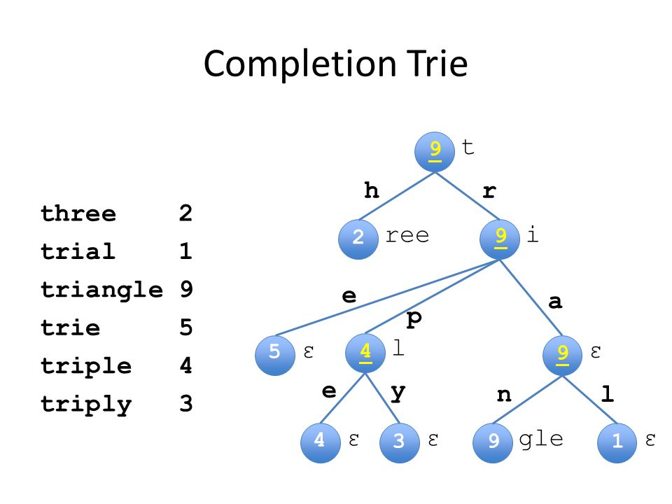 t iree εε l εεεgle hr e p a l n Completion Trie ye three2 trial1 triangle9 trie5 triple4 triply3 2 1 4 3 5 9 4 9 9 9
