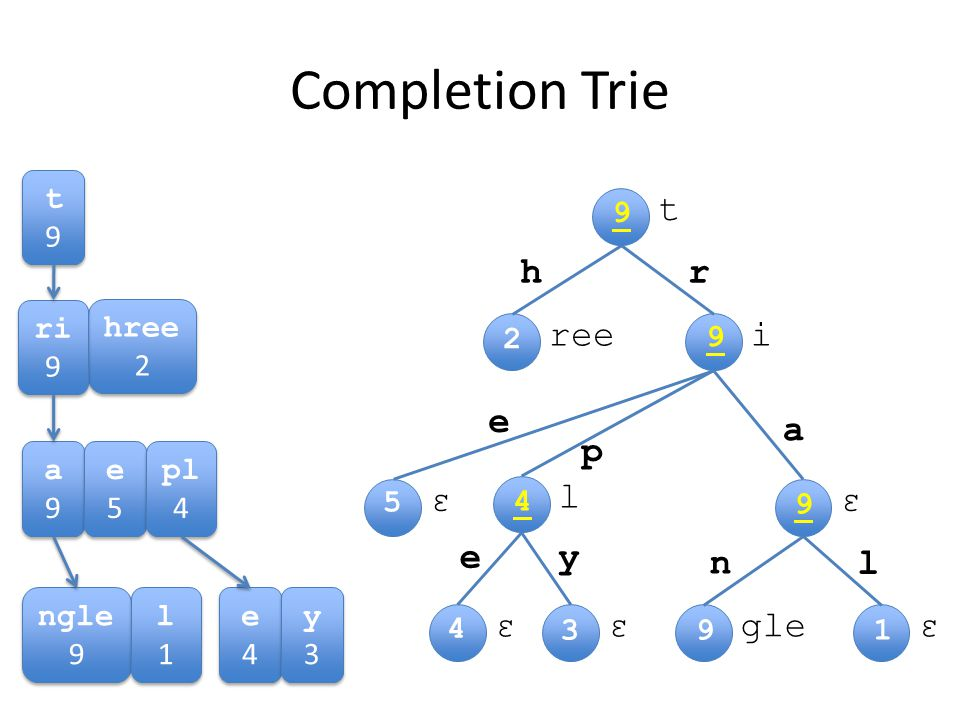 Completion Trie t9t9 t9t9 hree 2 ri 9 a9a9 a9a9 e5e5 e5e5 pl 4 e4e4 e4e4 y3y3 y3y3 ngle 9 l1l1 l1l1 t iree εε l εεεgle hr e p a l n ye 2 1 4 3 5 9 4 9 9 9