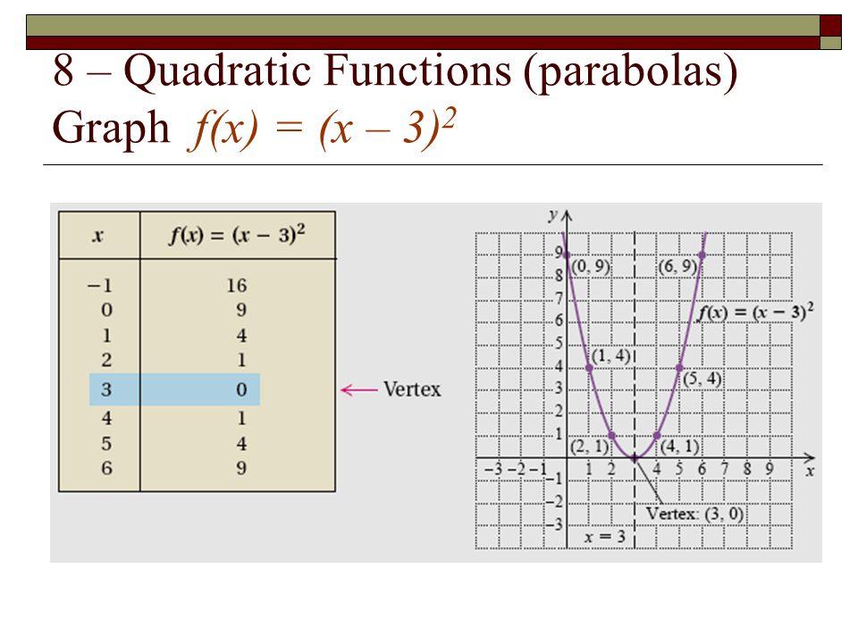 8 – Quadratic Functions (parabolas) Graph f(x) = (x – 3) 2