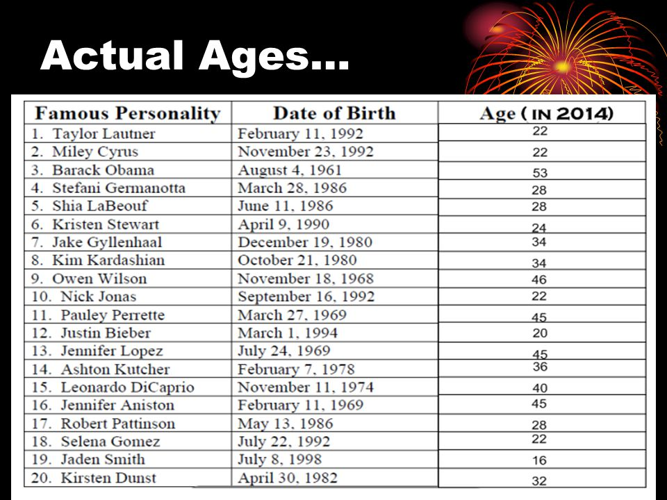 Actual Ages…