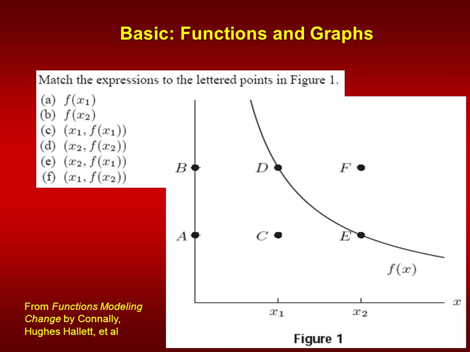 Basic: Functions and Graphs From Functions Modeling Change by Connally, Hughes Hallett, et al