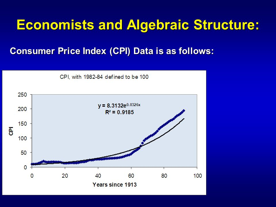 Economists and Algebraic Structure: Consumer Price Index (CPI) Data is as follows: