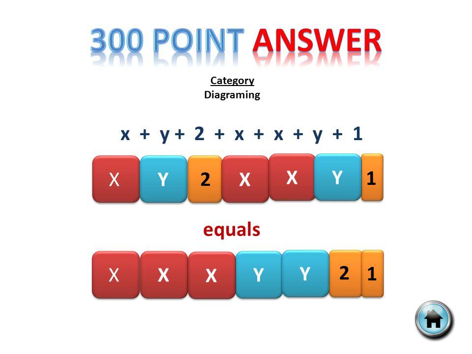 Category Diagraming x + y + 2 + x + x + y + 1 X X Y Y X X 2 1 X X Y Y equals X X Y Y X X 2 1 X X Y Y