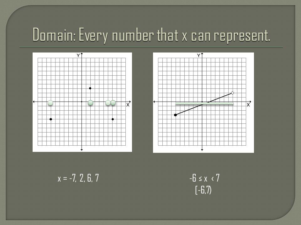 -4 ≤ y ‹ ∞ [-4, ∞) y = -4, 0,3