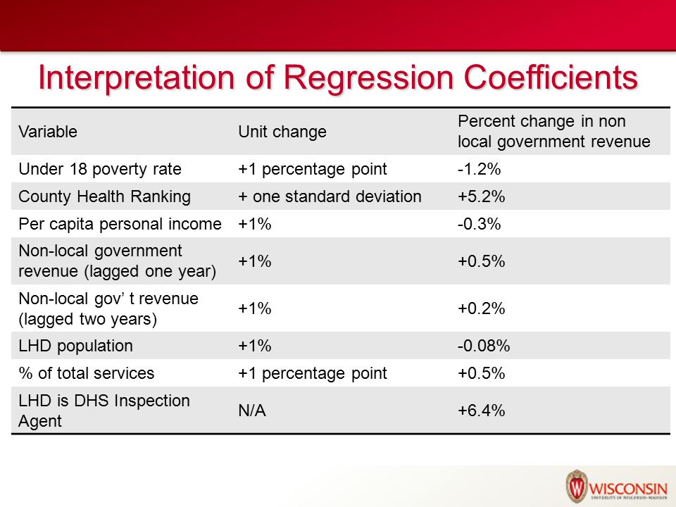 Interpretation of Regression Coefficients VariableUnit change Percent change in non local government revenue Under 18 poverty rate+1 percentage point-1.2% County Health Ranking+ one standard deviation+5.2% Per capita personal income+1%-0.3% Non-local government revenue (lagged one year) +1%+0.5% Non-local gov' t revenue (lagged two years) +1%+0.2% LHD population+1%-0.08% % of total services+1 percentage point+0.5% LHD is DHS Inspection Agent N/A+6.4%