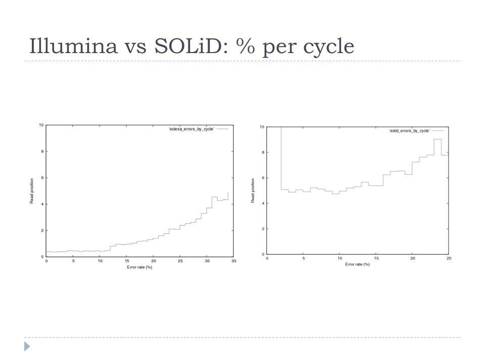Illumina vs SOLiD: % per cycle