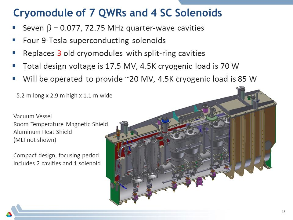 Cryomodule of 7 QWRs and 4 SC Solenoids 13  Seven  = 0.077, 72.75 MHz quarter-wave cavities  Four 9-Tesla superconducting solenoids  Replaces 3 old cryomodules with split-ring cavities  Total design voltage is 17.5 MV, 4.5K cryogenic load is 70 W  Will be operated to provide ~20 MV, 4.5K cryogenic load is 85 W Vacuum Vessel Room Temperature Magnetic Shield Aluminum Heat Shield (MLI not shown) Compact design, focusing period Includes 2 cavities and 1 solenoid 5.2 m long x 2.9 m high x 1.1 m wide