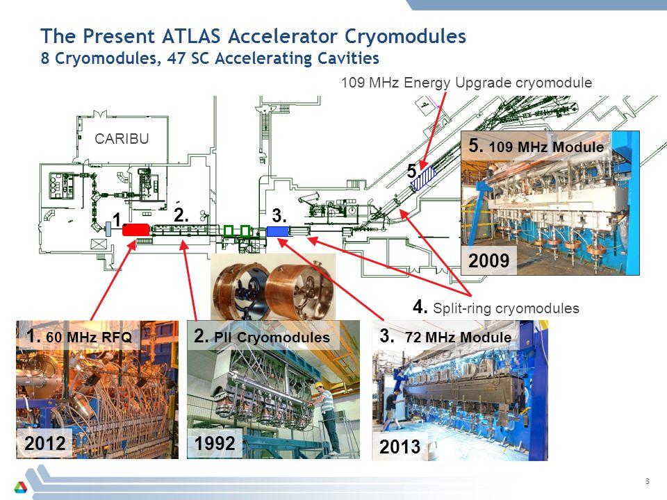 3 CARIBU The Present ATLAS Accelerator Cryomodules 8 Cryomodules, 47 SC Accelerating Cavities 1.